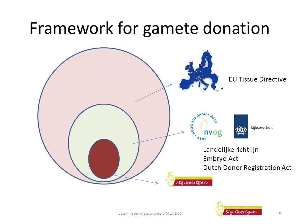Framework for gamete donation Upcoming challenges, Leiderdorp, 04.10.2013 5 EU Tissue Directive Landelijke richtlijn Embryo Act Dutch Donor Registrati