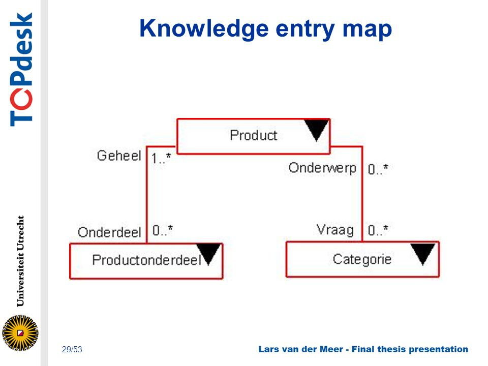 Knowledge entry map 29/53