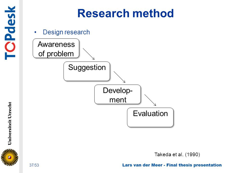 Research method Design research 37/53 Takeda et al. (1990) Awareness of problem Suggestion Develop- ment Develop- ment Evaluation