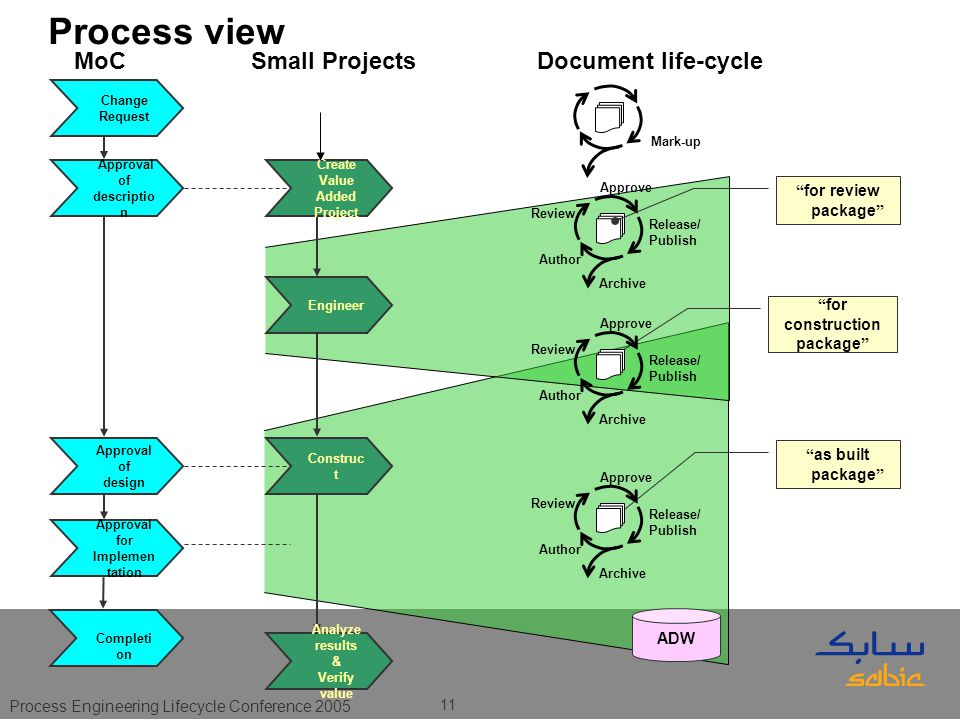 Process Engineering Lifecycle Conference 2005 11 Create Value Added Project Engineer Construc t Author Review Approve Release/ Publish Archive Change Request MoC Approval of descriptio n Small Projects Approval of design ADW Analyze results & Verify value Document life-cycle Approval for Implemen tation for review package as built package for construction package Completi on Author Review Approve Release/ Publish Archive Mark-up Author Review Approve Release/ Publish Archive Process view
