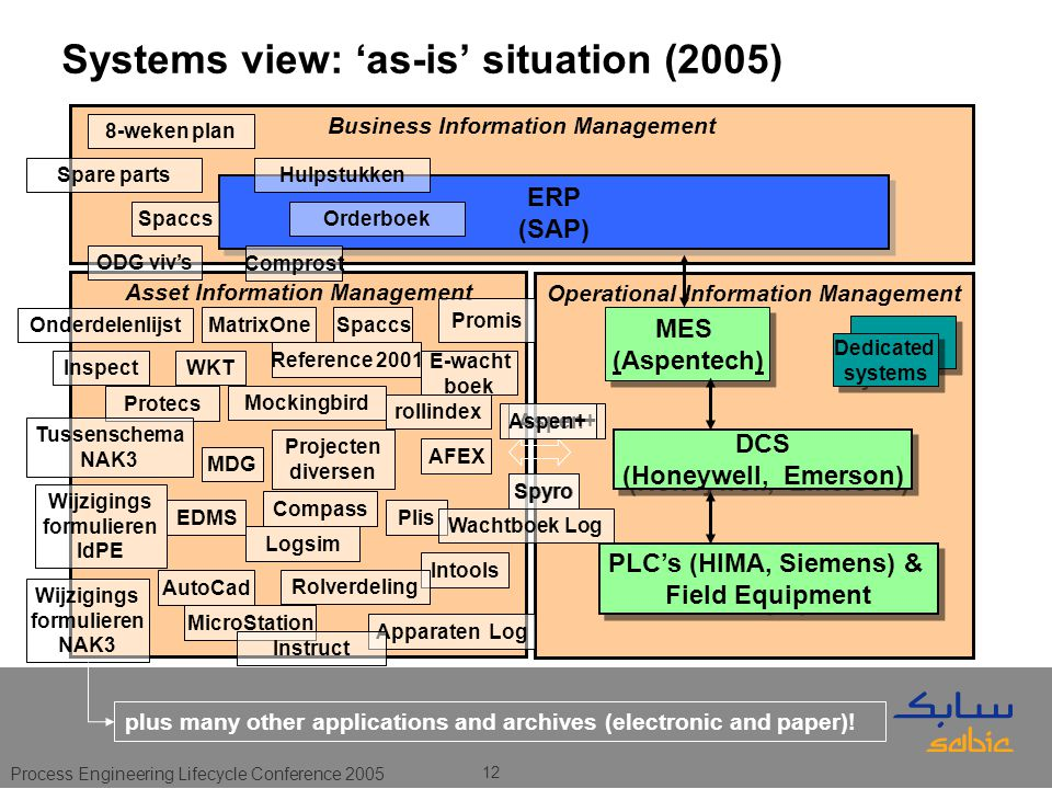 Process Engineering Lifecycle Conference 2005 12 Operational Information Management Asset Information Management Business Information Management Systems view: 'as-is' situation (2005) ERP (SAP) ERP (SAP) PLC's (HIMA, Siemens) & Field Equipment PLC's (HIMA, Siemens) & Field Equipment MES (Aspentech) MES (Aspentech) DCS (Honeywell, Emerson) DCS (Honeywell, Emerson) Dedicated systems Dedicated systems Comprost Spaccs AFEX Plis Intools Aspen+ E-wacht boek Spyro MatrixOne Protecs EDMS Compass Logsim Reference 2001 Promis MicroStation Apparaten Log Spaccs Aspen+ AutoCad Spyro MDG WKT Wijzigings formulieren ldPE Wijzigings formulieren NAK3 Rolverdeling Instruct Projecten diversen ODG viv's Inspect Onderdelenlijst rollindex Tussenschema NAK3 Wachtboek Log Mockingbird Hulpstukken 8-weken plan Orderboek Spare parts plus many other applications and archives (electronic and paper)!