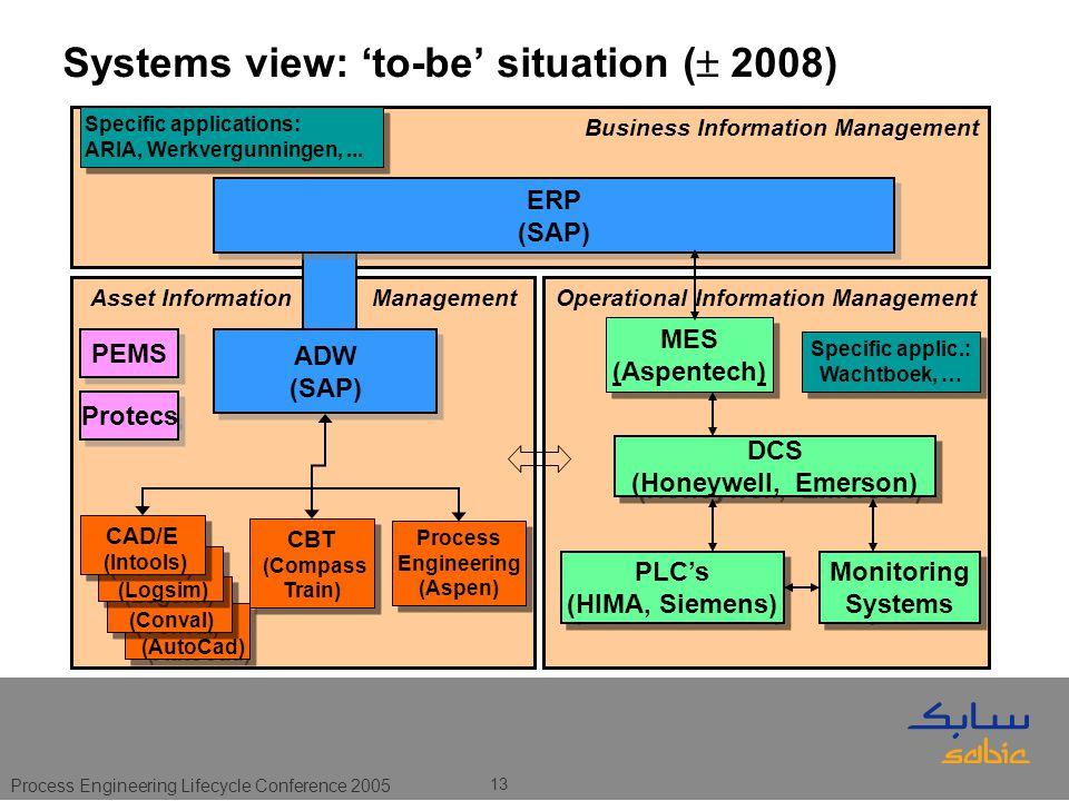 Process Engineering Lifecycle Conference 2005 13 Business Information Management Asset Information ManagementOperational Information Management ERP (SAP) ERP (SAP) PLC's (HIMA, Siemens) PLC's (HIMA, Siemens) MES (Aspentech) MES (Aspentech) DCS (Honeywell, Emerson) DCS (Honeywell, Emerson) Specific applic.: Wachtboek, … Specific applications: ARIA, Werkvergunningen,...