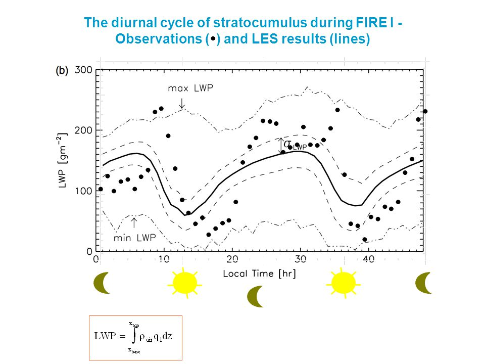 The diurnal cycle of stratocumulus during FIRE I - Observations (  ) and LES results (lines)
