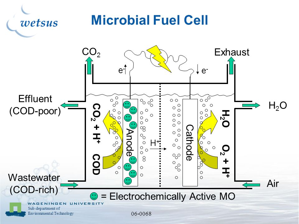 Sub-department of Environmental Technology 06-0068 Microbial Fuel Cell AnodeCathode e-e- e-e- COD CO 2 + H + O 2 + H + H2OH2O = Electrochemically Active MO H+H+ Air H2OH2O CO 2 Exhaust Wastewater (COD-rich) Effluent (COD-poor)