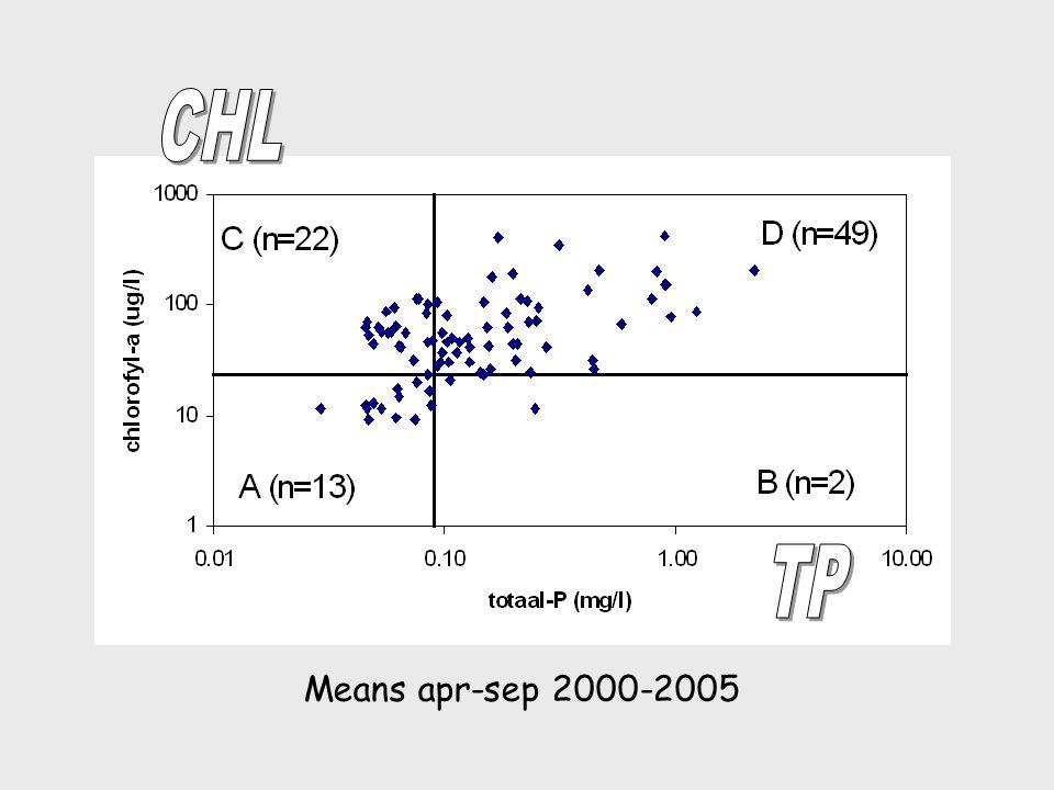 Means apr-sep 2000-2005