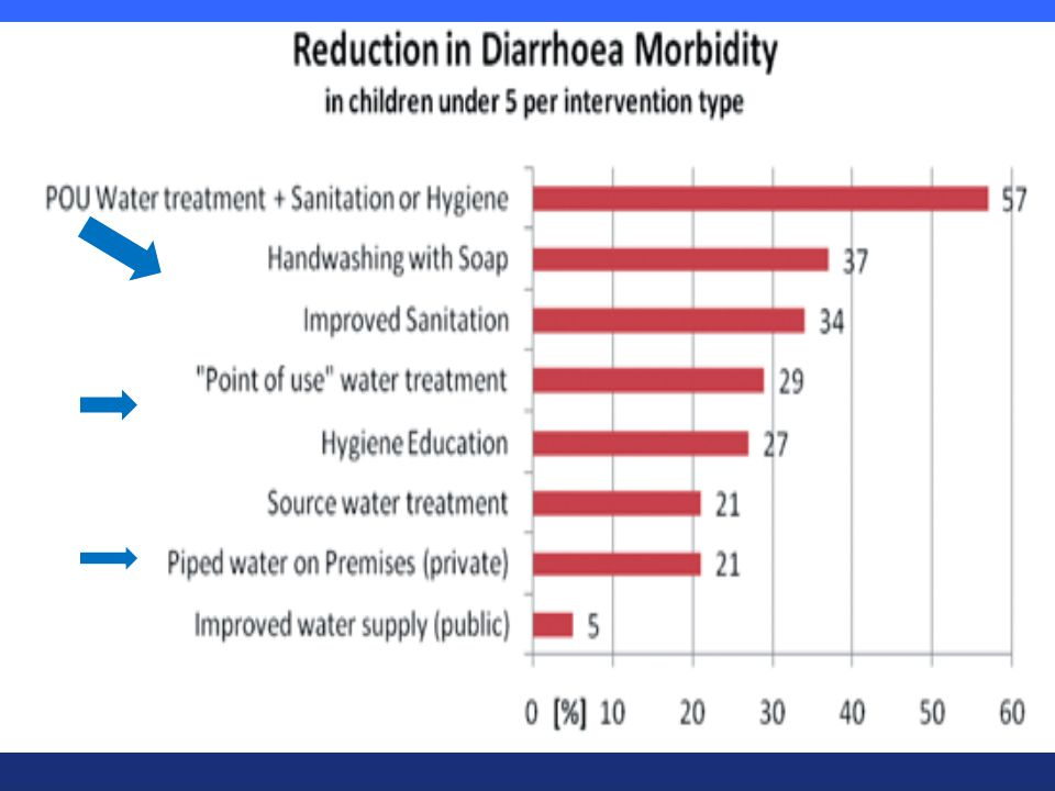 28 Efficiency of measures against diarrhea source: 3IE 2009) 1. 1.