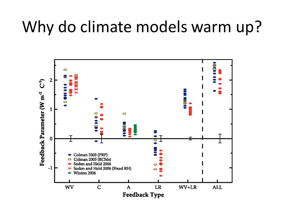 Why do climate models warm up