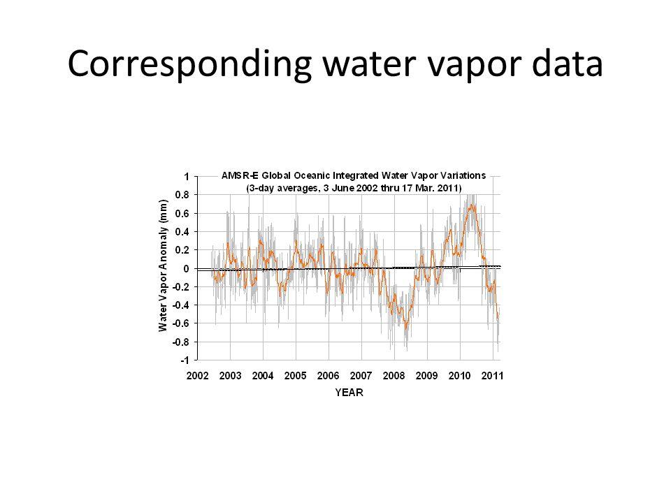 Corresponding water vapor data