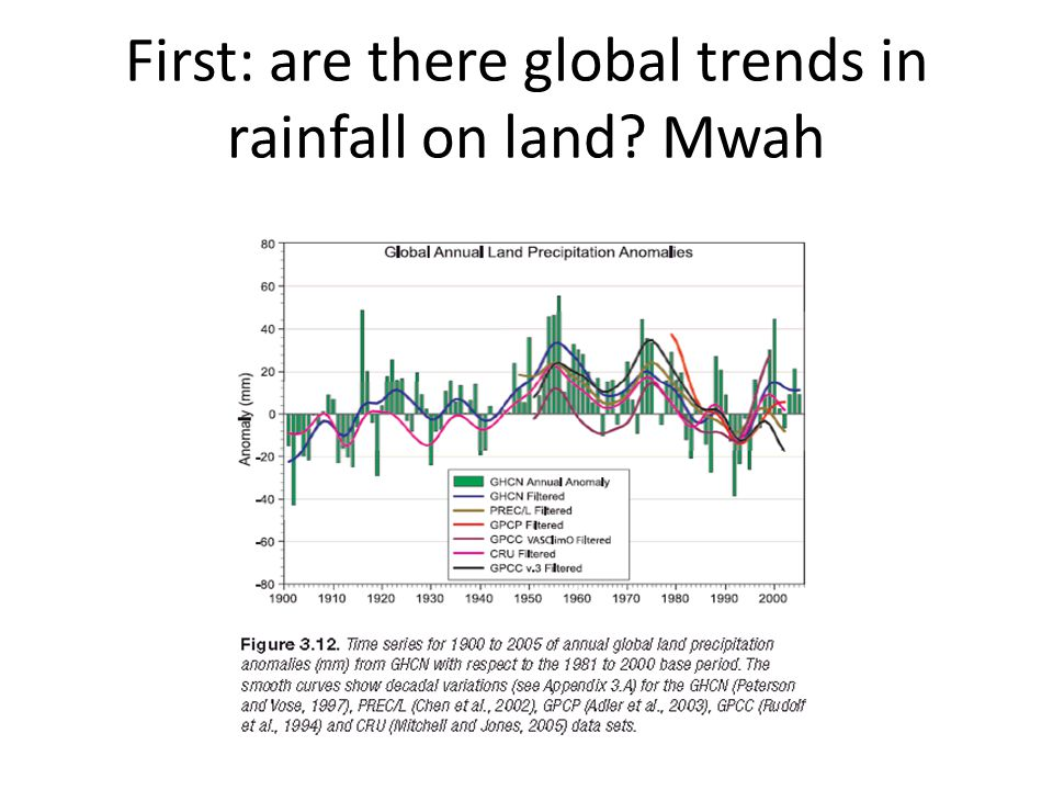 First: are there global trends in rainfall on land Mwah