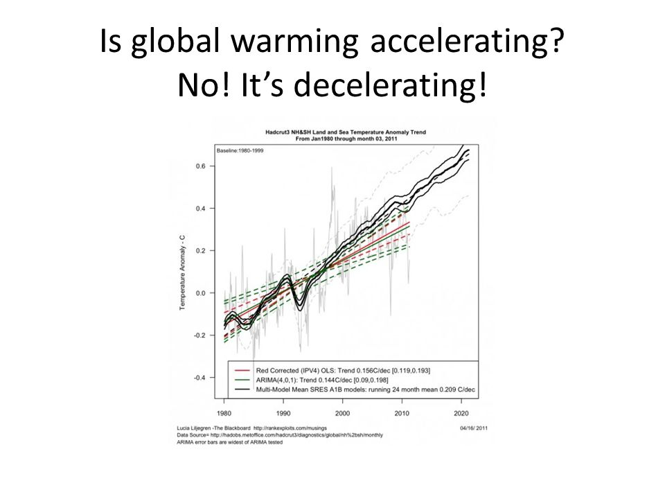 Is global warming accelerating No! It's decelerating!