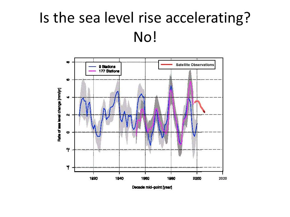 Sea level rise IPCC wrote in 2007: Whether the faster rate [of sea level rise] for 1993 to 2003 reflects decadal variability or an increase in the longer term trend is unclear. The answer to this becomes clearer every year: it indeed seems to be decadal variability The rate during the most recent 10-yr period is 2.32 mm/yr; This is not much above the 20th century average rate of 1.8mm/yr