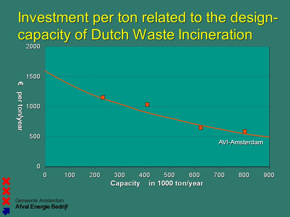 Gemeente Amsterdam Afval Energie Bedrijf Investment per ton related to the design- capacity of Dutch Waste Incineration AVI-Amsterdam