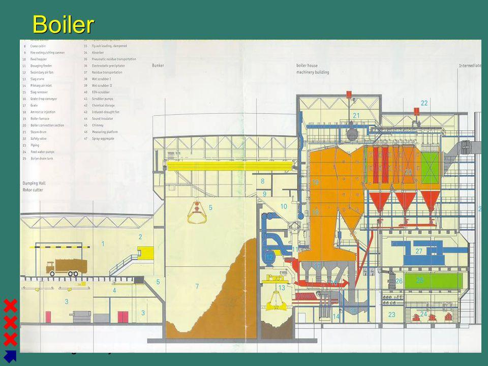 Gemeente Amsterdam Afval Energie Bedrijf Boiler