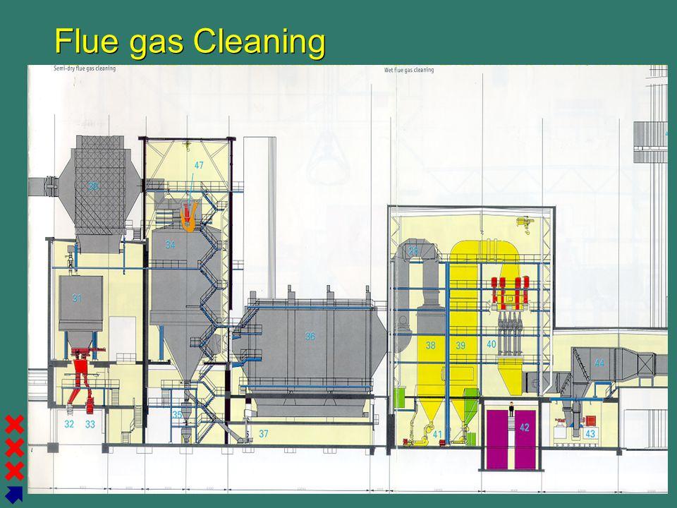 Gemeente Amsterdam Afval Energie Bedrijf Flue gas Cleaning