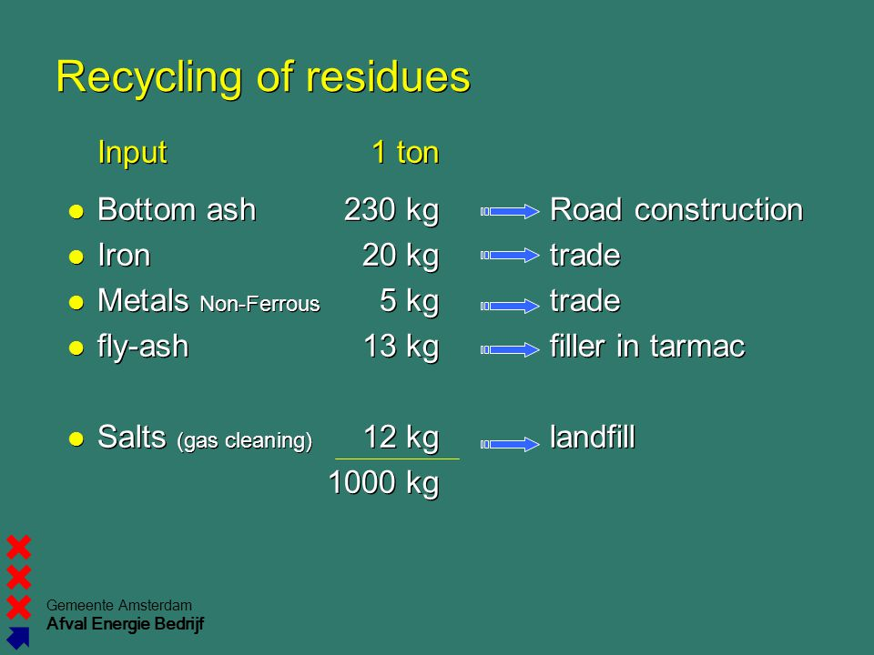 Gemeente Amsterdam Afval Energie Bedrijf Recycling of residues Input1 ton Bottom ash230 kgRoad construction Iron20 kgtrade Metals Non-Ferrous 5 kgtrade fly-ash13 kgfiller in tarmac Salts (gas cleaning) 12 kglandfill 1000 kg Input1 ton Bottom ash230 kgRoad construction Iron20 kgtrade Metals Non-Ferrous 5 kgtrade fly-ash13 kgfiller in tarmac Salts (gas cleaning) 12 kglandfill 1000 kg