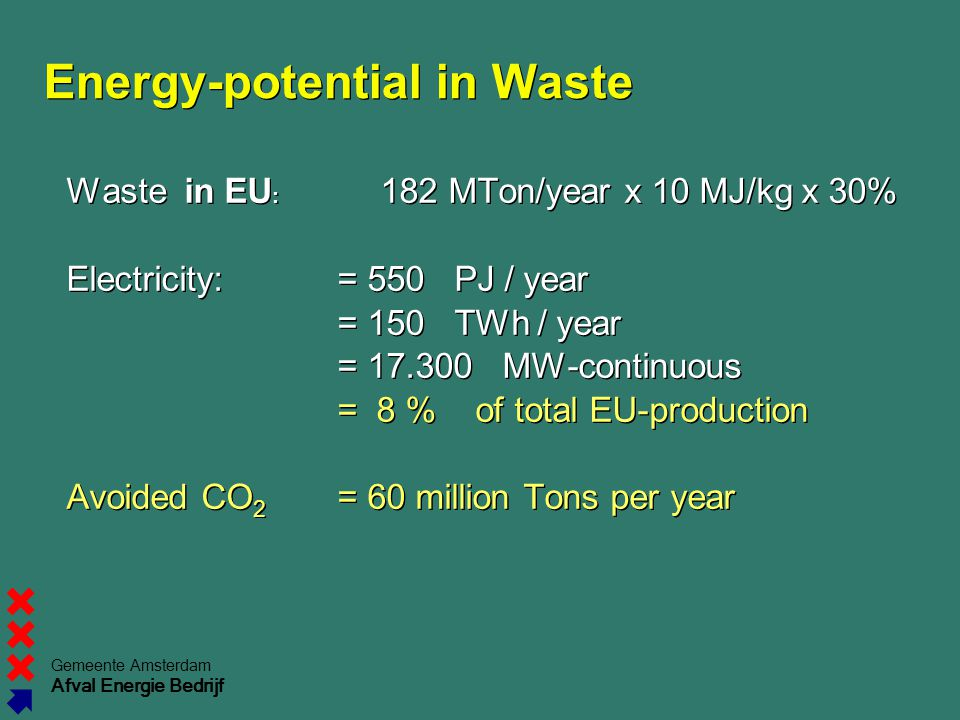 Gemeente Amsterdam Afval Energie Bedrijf Energy-potential in Waste Waste in EU : 182 MTon/year x 10 MJ/kg x 30% Electricity:= 550 PJ / year = 150 TWh / year = 17.300 MW-continuous = 8 % of total EU-production Avoided CO 2 = 60 million Tons per year Waste in EU : 182 MTon/year x 10 MJ/kg x 30% Electricity:= 550 PJ / year = 150 TWh / year = 17.300 MW-continuous = 8 % of total EU-production Avoided CO 2 = 60 million Tons per year