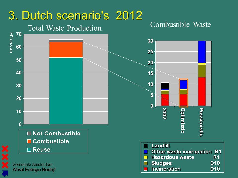 Gemeente Amsterdam Afval Energie Bedrijf 3.