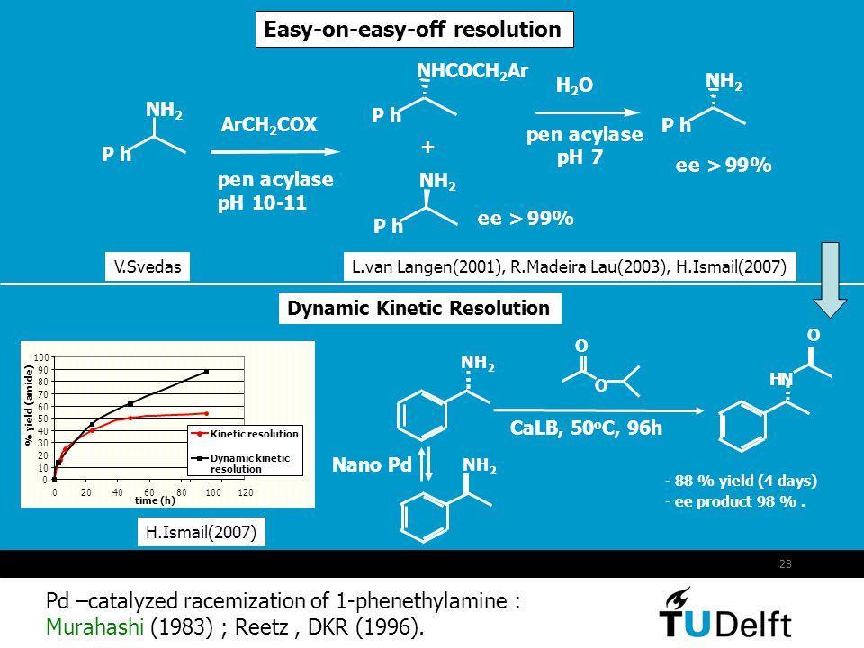29 Inventing New Enzymes : Chemomimetic Biocatalysis 99% yield >99% ee H2OH2O + Ar S CH3H3 O CPO H2O2H2O2 + ArSCH 3 NN Fe III S NN Cys Heme Low stability van Deurzen (1996) van de Velde (2000) Ser O Linker X X=NO 2,CF 3 OH O Se subtilisin van der Toorn Se X OH O Se X OOH O H2O2H2O2 H2OH2O R1R1 R2R2 O R1R1 O O R2R2 X=NO 2,CF 3 ten Brink (2001)