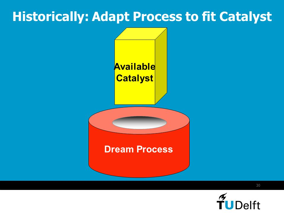 30 Historically: Adapt Process to fit Catalyst Available Catalyst Dream Process