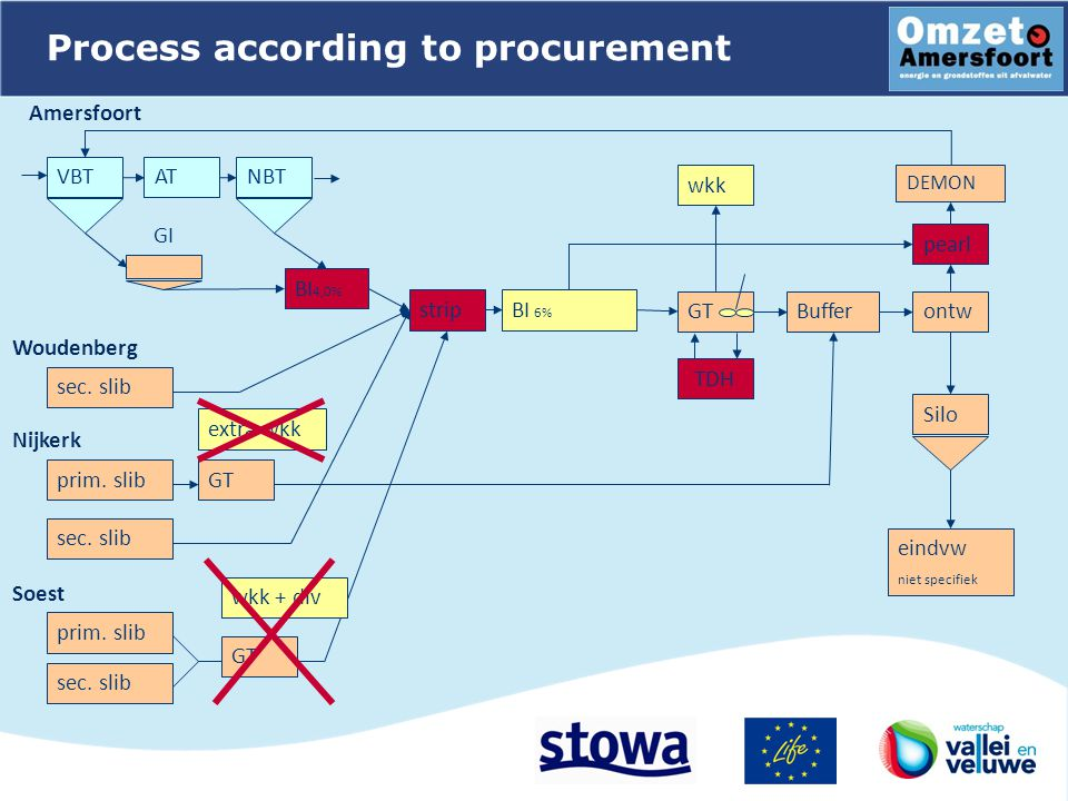 BI 6% Process according to procurement GT ATVBTNBT Amersfoort Woudenberg GI ontw sec.
