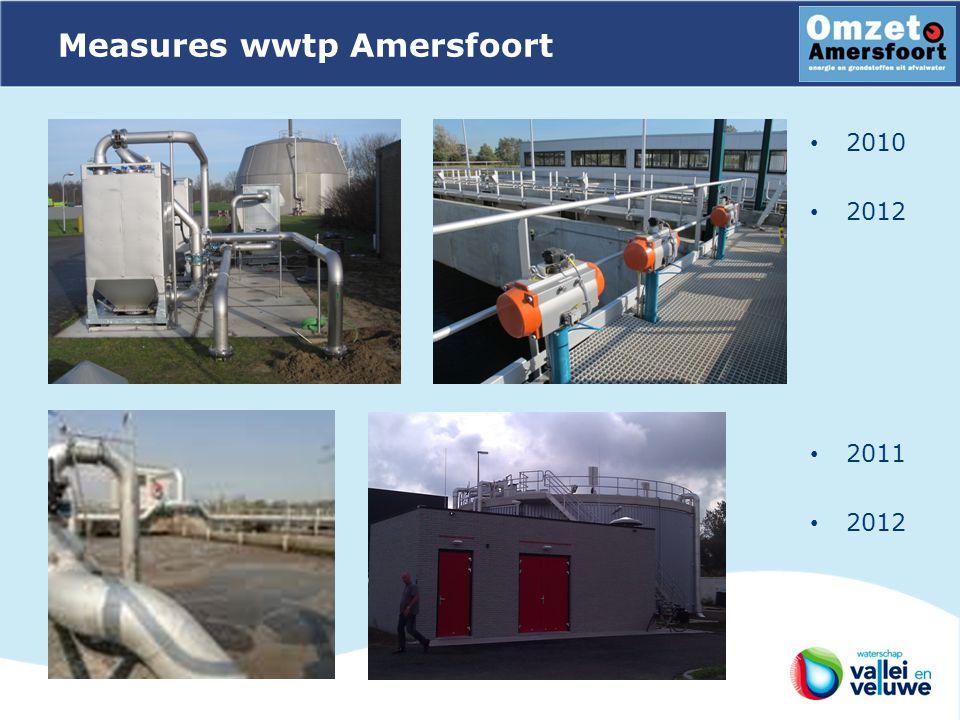 Measures wwtp Amersfoort 2010 2012 2011 2012