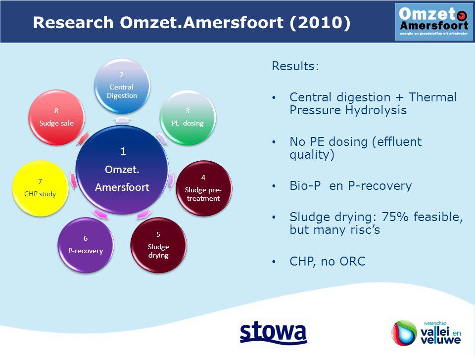 Research Omzet.Amersfoort (2010) 1 Omzet.