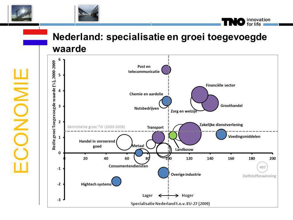 5 Nederland: specialisatie en groei toegevoegde waarde Specialisatie Nederland t.o.v. EU-27 (2009) Hoger Lager Reële groei Toegevoegde waarde (%), 200