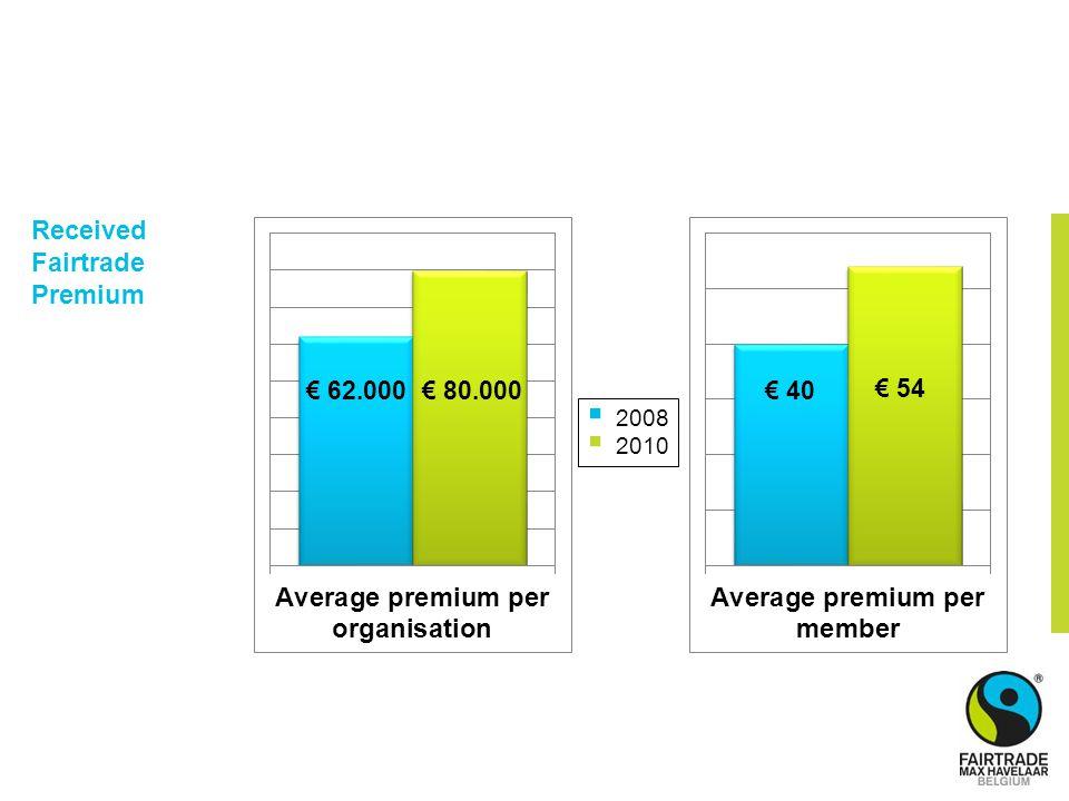  2008  2010 € 80.000€ 62.000 € 54 € 40 Received Fairtrade Premium