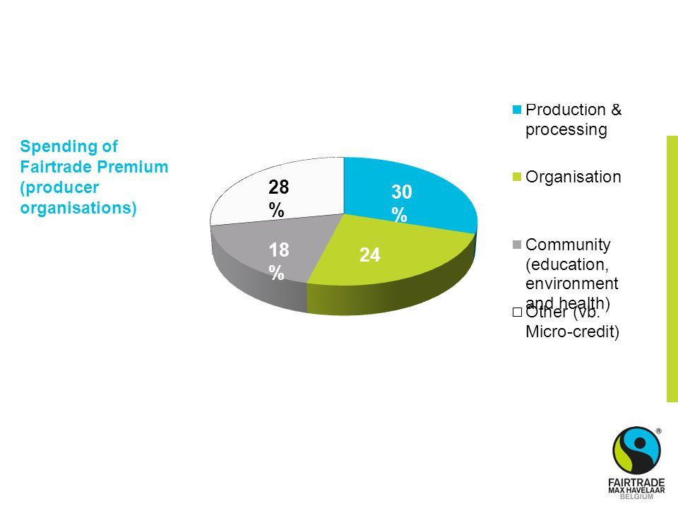 Spending of Fairtrade Premium (producer organisations)