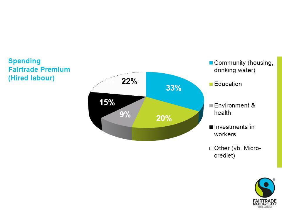 Spending Fairtrade Premium (Hired labour)