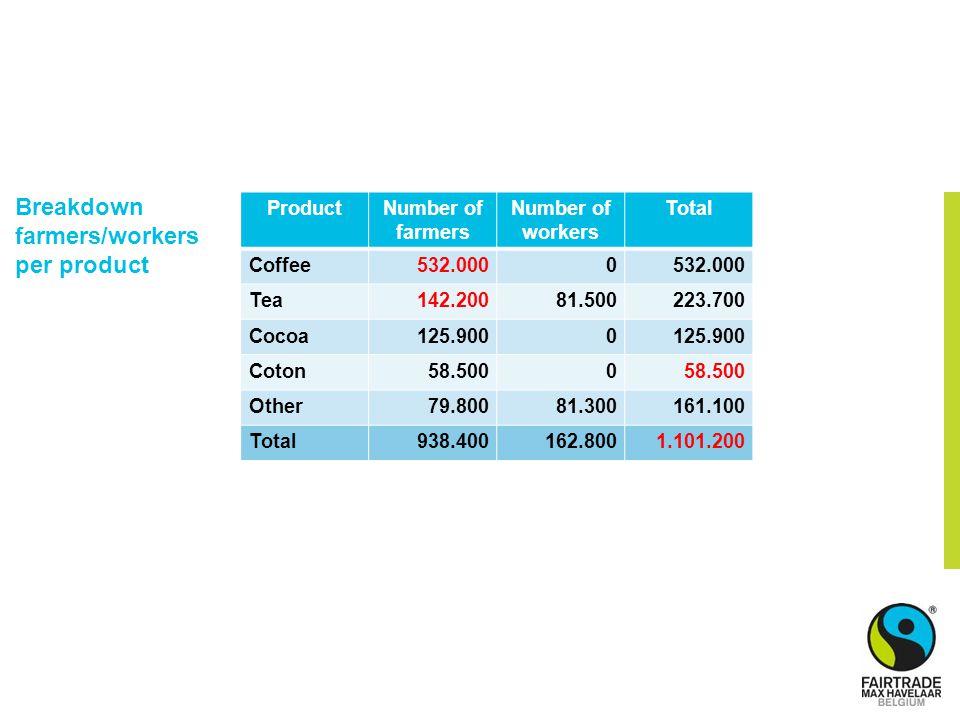 Breakdown farmers/workers per product ProductNumber of farmers Number of workers Total Coffee532.0000 Tea142.20081.500223.700 Cocoa125.9000 Coton58.50