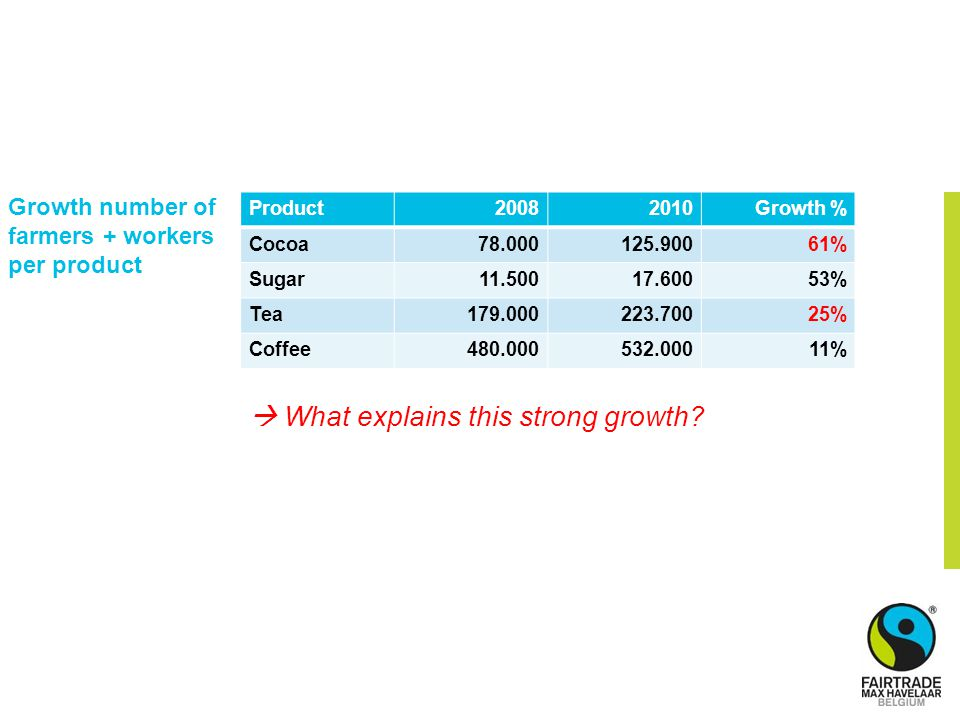 Growth number of farmers + workers per product Product20082010Growth % Cocoa78.000125.90061% Sugar11.50017.60053% Tea179.000223.70025% Coffee480.000532.00011%  What explains this strong growth?