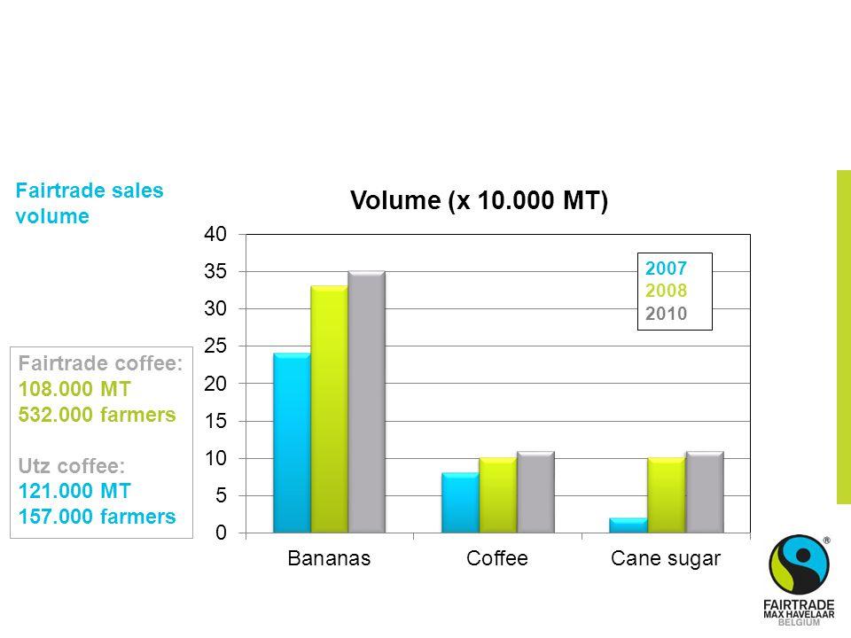 2007 2008 2010 Fairtrade sales volume Fairtrade coffee: 108.000 MT 532.000 farmers Utz coffee: 121.000 MT 157.000 farmers