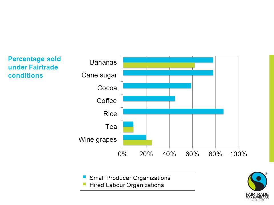 Percentage sold under Fairtrade conditions  Small Producer Organizations  Hired Labour Organizations