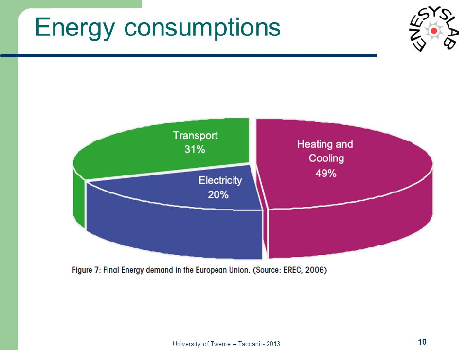 University of Twente – Taccani - 2013 Energy consumptions 10