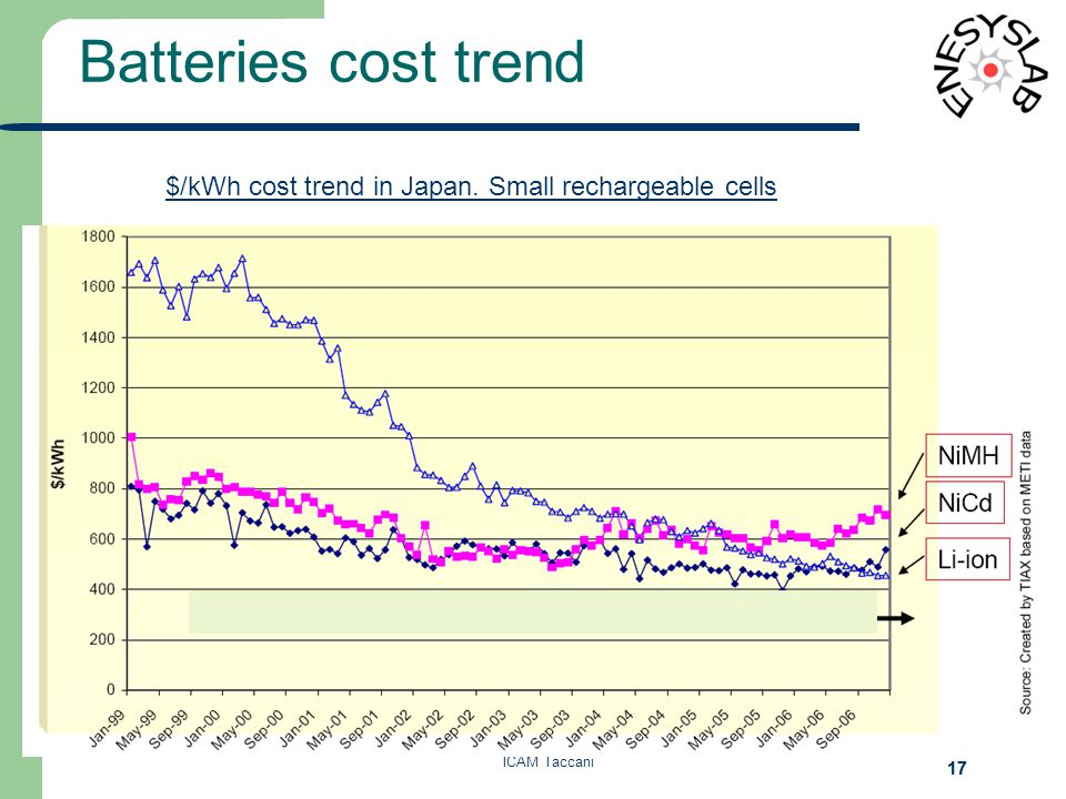 Batteries cost trend ICAM Taccani 17 $/kWh cost trend in Japan. Small rechargeable cells
