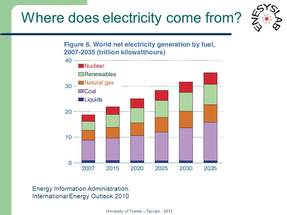University of Twente – Taccani - 2013 Where does electricity come from.