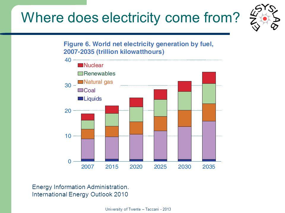 University of Twente – Taccani - 2013 Electricity production 6 Sesto 03.08.11 - Energia per il domani.