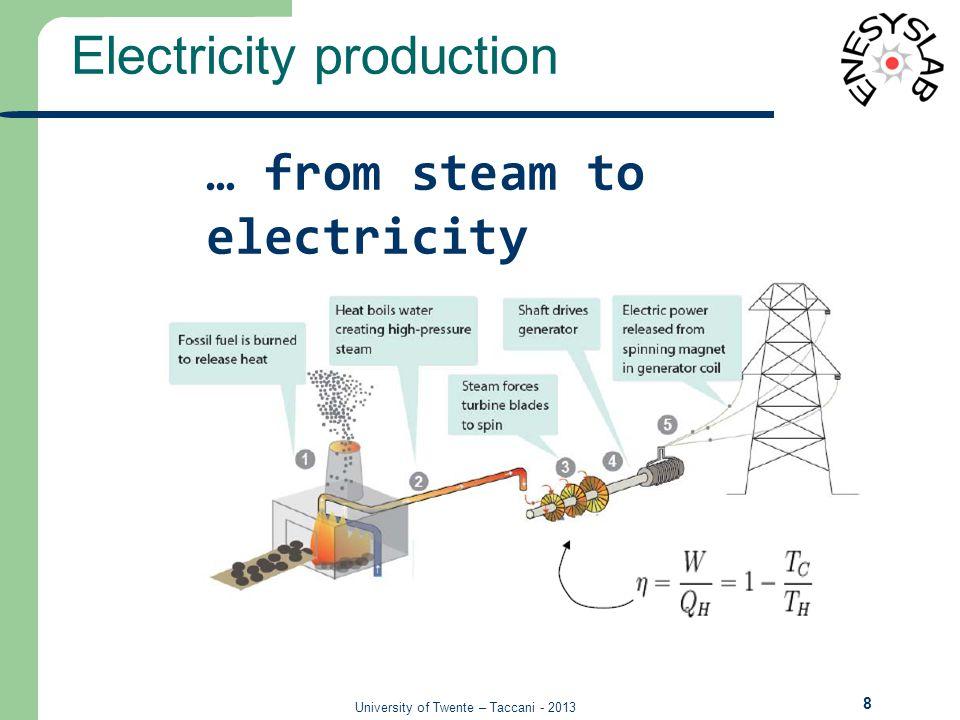 University of Twente – Taccani - 2013 Electricity production 9 Sesto 03.08.11 - Energia per il domani.