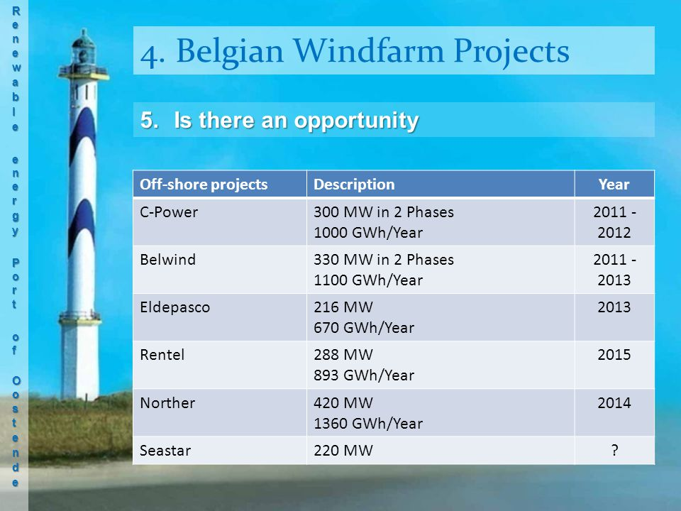 4. Belgian Windfarm Projects Off-shore projectsDescriptionYear C-Power300 MW in 2 Phases 1000 GWh/Year 2011 - 2012 Belwind330 MW in 2 Phases 1100 GWh/