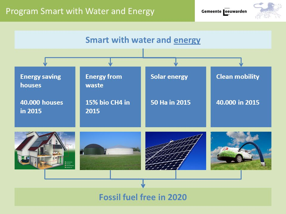Program Smart with Water and Energy Energy saving houses 40.000 houses in 2015 Energy from waste 15% bio CH4 in 2015 Solar energy 50 Ha in 2015 Clean mobility 40.000 in 2015 Smart with water and energy Fossil fuel free in 2020