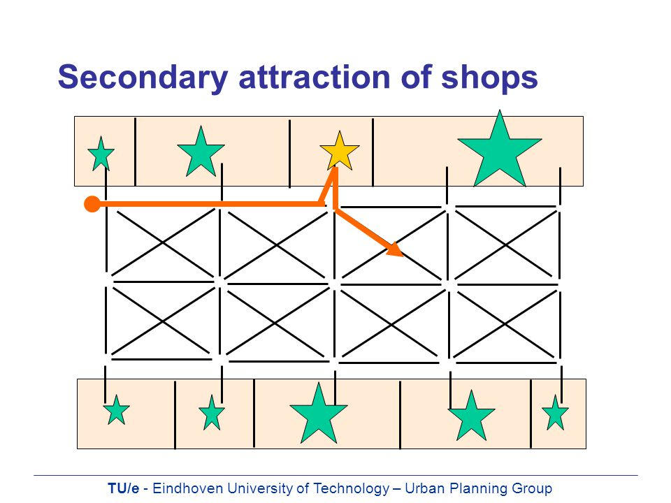 TU/e - Eindhoven University of Technology – Urban Planning Group Secondary attraction of shops
