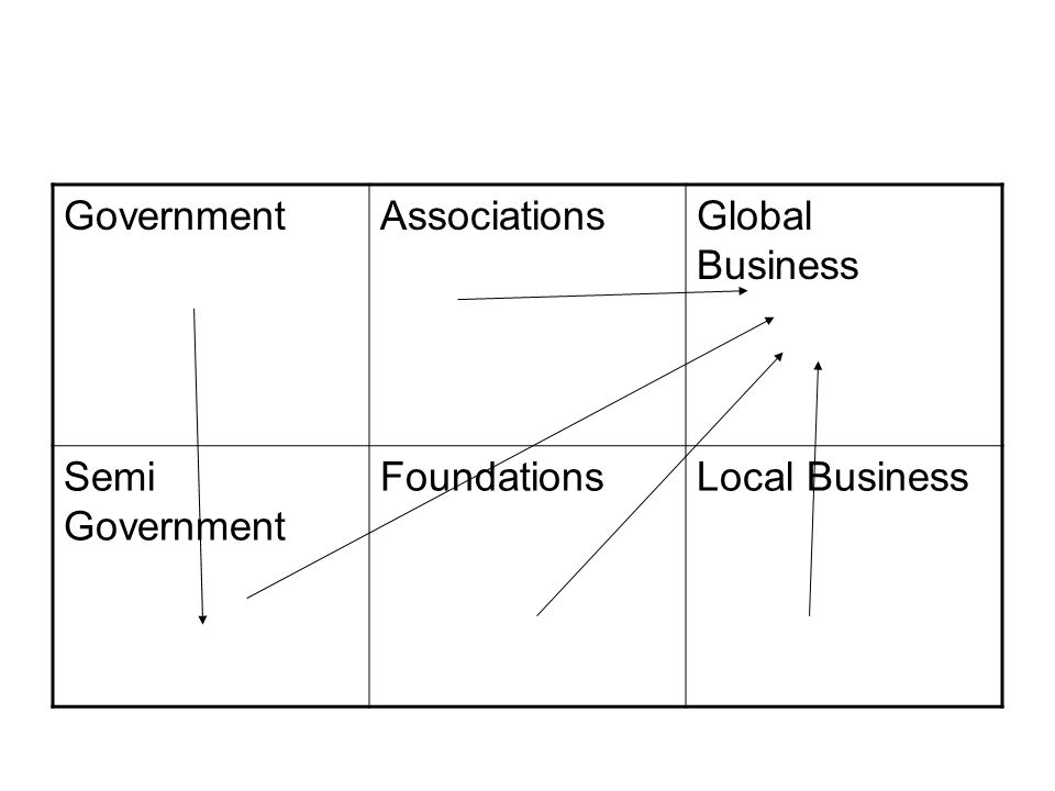 GovernmentAssociationsGlobal Business Semi Government FoundationsLocal Business
