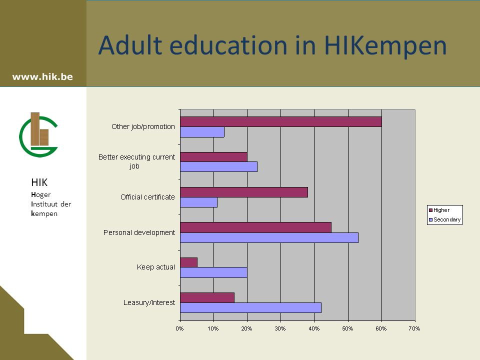 HIK Hoger Instituut der kempen Adult education in HIKempen