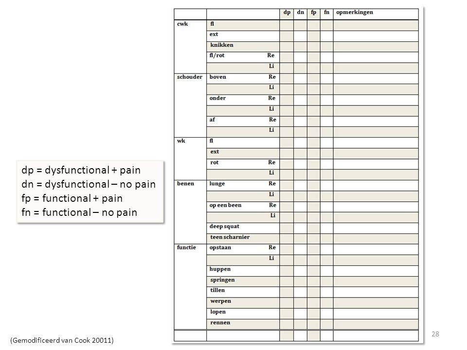 Ernst van der Wijk - 201328 dp = dysfunctional + pain dn = dysfunctional – no pain fp = functional + pain fn = functional – no pain dp = dysfunctional + pain dn = dysfunctional – no pain fp = functional + pain fn = functional – no pain (Gemodificeerd van Cook 20011)