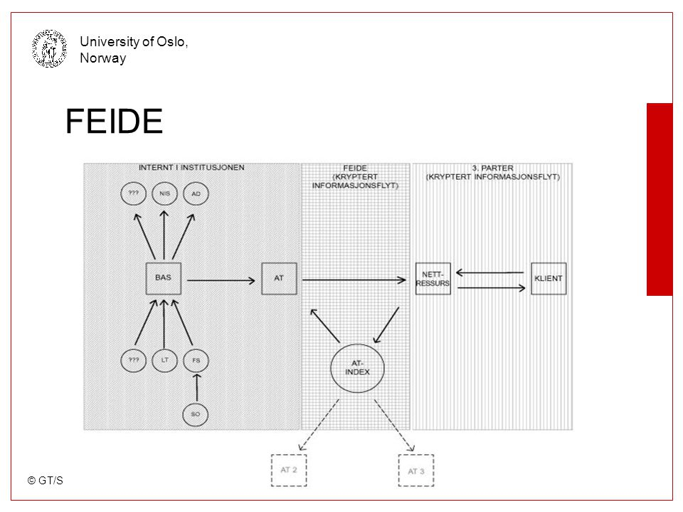 © GT/SAPP/USIT University of Oslo, Norway What is Cerebrum a OpenSource User administration system build by modules around a kernel Written in Python, using Oracle or postgresSQL as backend Sourcecode on http://sourceforge.net/projects/cerebrum/ http://sourceforge.net/projects/cerebrum/ Now in alpha-code, pilots running Pre-production in January