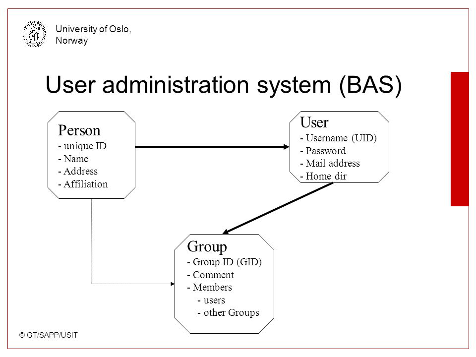 © GT/SAPP/USIT University of Oslo, Norway User administration system (BAS) Person - unique ID - Name - Address - Affiliation Group - Group ID (GID) - Comment - Members - users - other Groups User - Username (UID) - Password - Mail address - Home dir