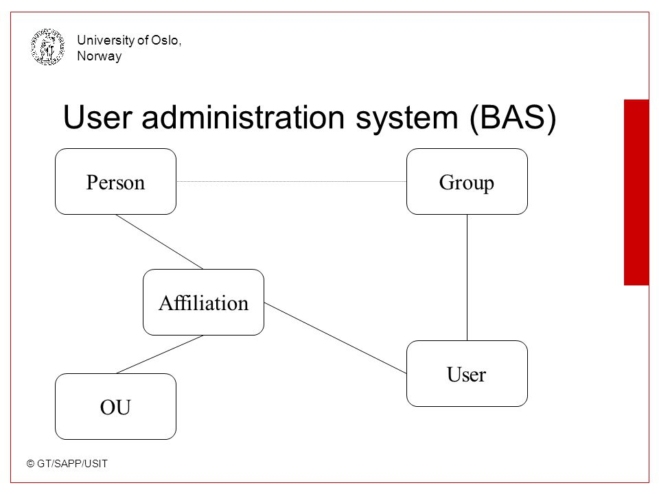 © GT/SAPP/USIT University of Oslo, Norway Cerebrum v.s our current system Ureg2000, developed by evolution hard to emigrate to other institutions (FEIDE) new needs at our institutions –LMS –Portals –other services –event-driven updates UoO to get a new HR Cerebrum is TDBtCE