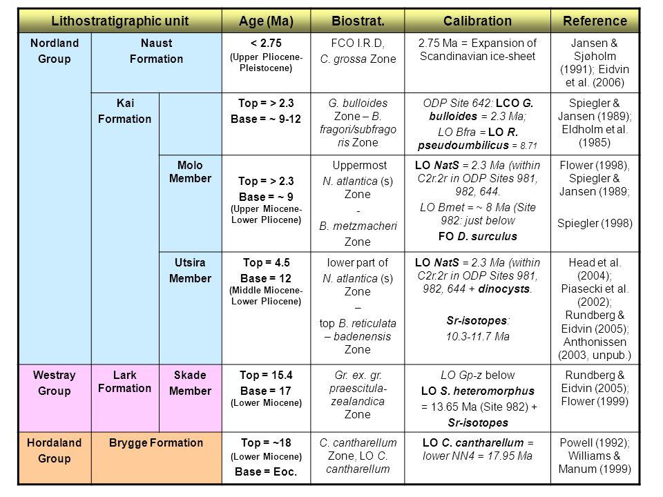 Lithostratigraphic unitAge (Ma)Biostrat.CalibrationReference Nordland Group Naust Formation < 2.75 (Upper Pliocene- Pleistocene) FCO I.R.D, C.
