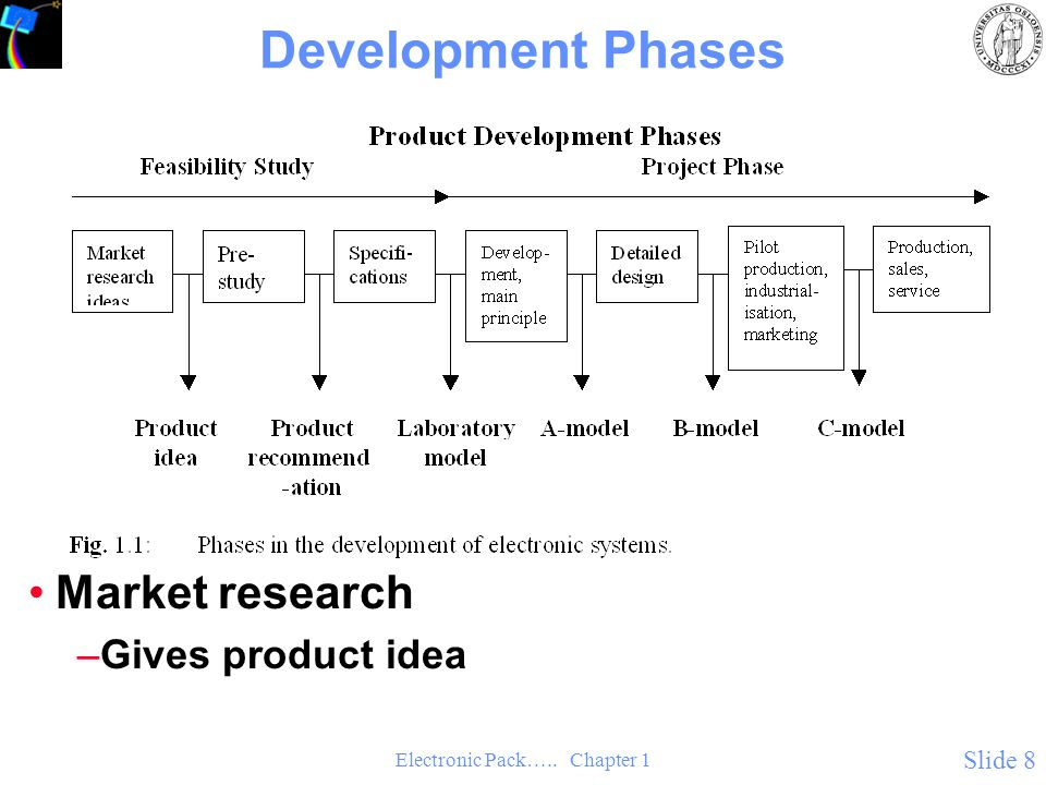 Electronic Pack….. Chapter 1 Slide 8 Development Phases Market research –Gives product idea